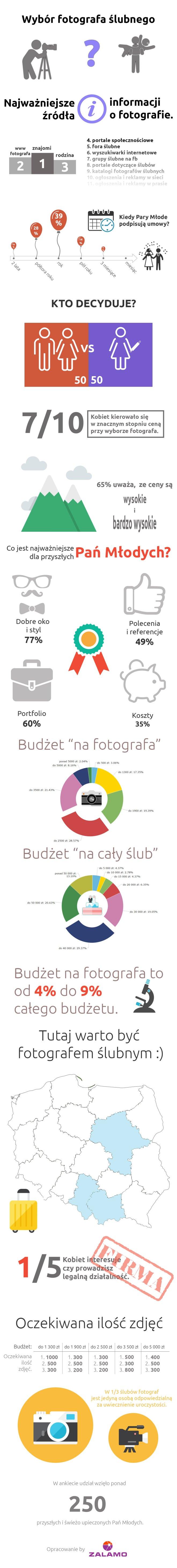 Co decyduje o wyborze fotografa